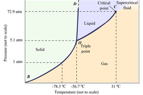 physical chemistry - Does everything exist as a gas at P ...