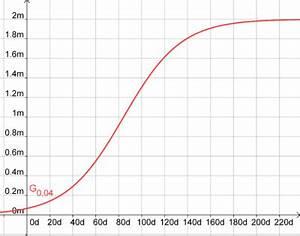 Graph Berechnen : facharbeit mathematik stra heimer die aufgabe l sung d rmg wiki ~ Themetempest.com Abrechnung