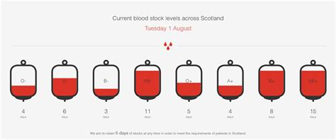 Here's How You Can Help Refill Scotland's Falling Blood