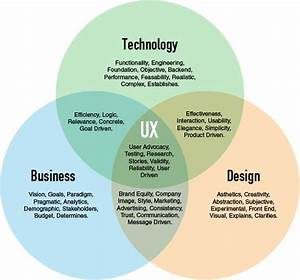 Venn Diagram Of Business  Technology And Design