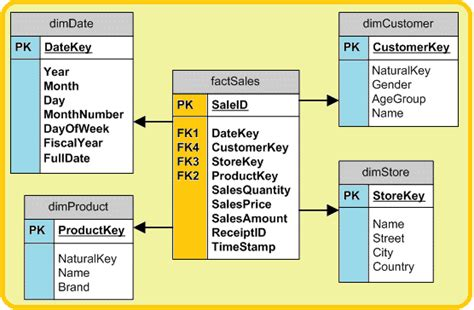 aggregate tables in data warehouse exles microsoft business intelligence data tools september 2015