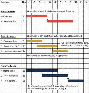 Chapter 3: Project Planning – Linked Bar Charts and ...