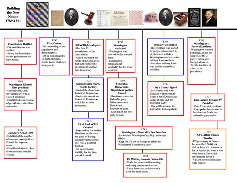 American History Timeline Google Search American