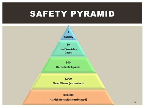 Hazard identification and Risk assessment - ppt video ...