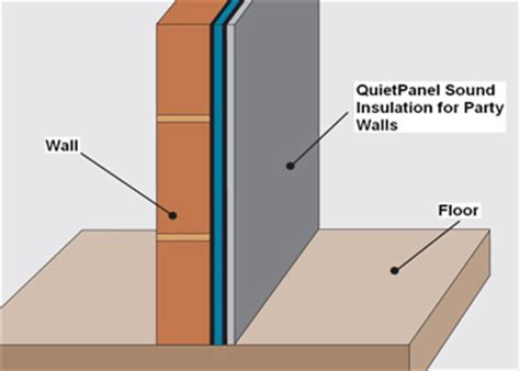 quietpanel thinner wall soundproofing system