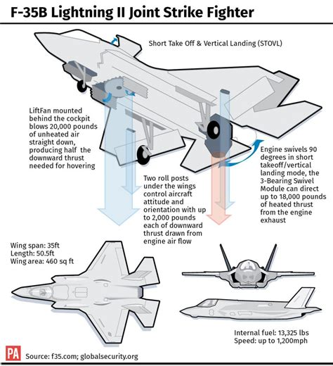 All You Need To Know About The F-35 Fighter Jet