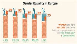 Gender Inequality Statistics