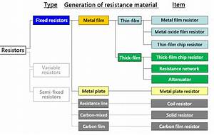 Different Types Of Resistor Symbols