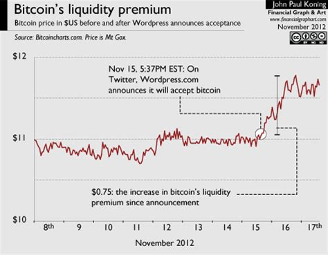 Discover new cryptocurrencies to add to your portfolio. Moneyness: How bitcoin illustrates the idea of a liquidity premium