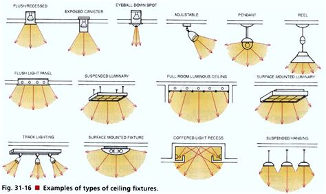 track lighting bulbs types fixtures are designed for ceiling installation many