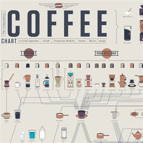 Grind size is a fascinating topic which we will dive into in another post soon. The Compendious Coffee Chart