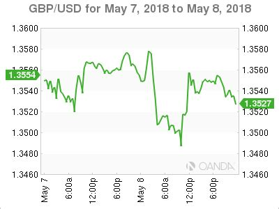 european kitchen sinks gbp usd pound slips to 4 month low as housing inflation 3613