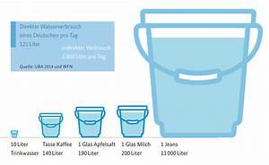 Wasserverbrauch Deutschland 2016 : 11000 liter wasser f r 1 jeans ubup fashion blog ~ Frokenaadalensverden.com Haus und Dekorationen