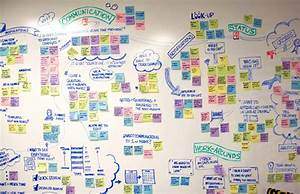 7 Steps To Making A Customer Journey Map