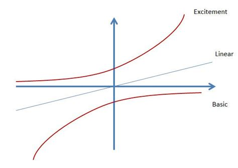 kano model diagram  powerpoint   shapes