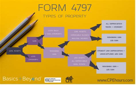 Sale Of Business Assets What You Need To About Form