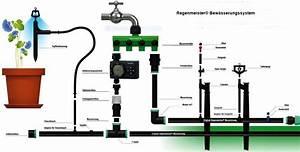 Gardena Bewässerungssystem Planung : bew sserung shkwissen haustechnikdialog ~ Lizthompson.info Haus und Dekorationen