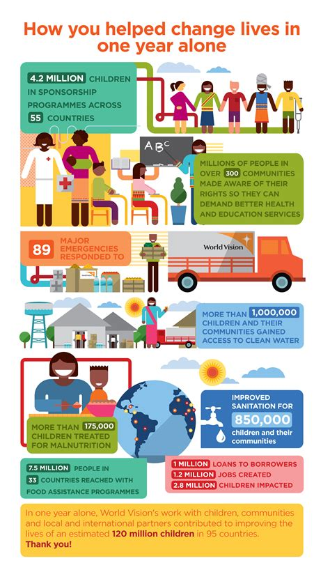 world visions  year impact world vision international