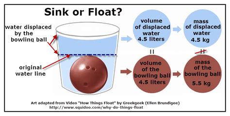 why do things sink or float mass weight and density