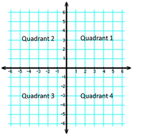 Best Photos Of Quadrants Of A Graph  What Are Quadrants On A Graph, Graph Quadrants And Math