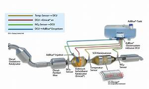 Adblue  U2013 Autolexicon Net