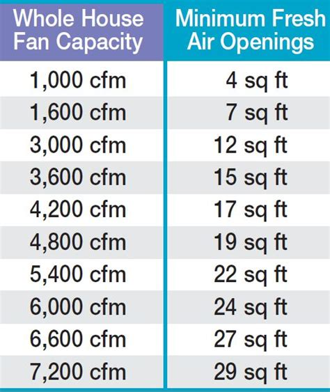 exhaust fan cfm calculation formula fresh air vent for house fabulous fresh with fresh air