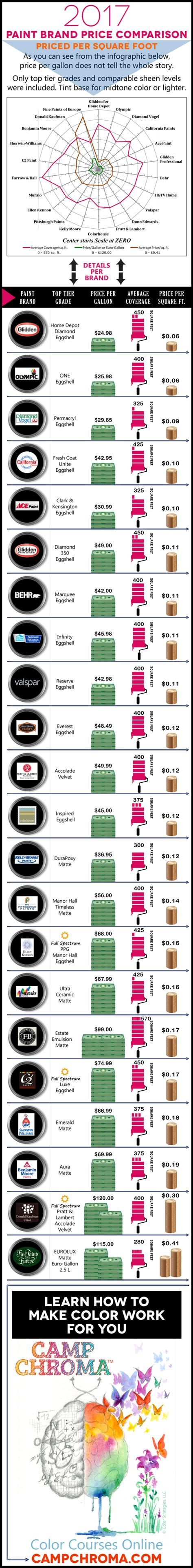 paint price comparison 2017 infographic includes 22 major brands