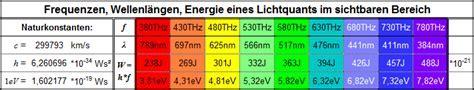 Deutsches Kupferinstitut: Licht