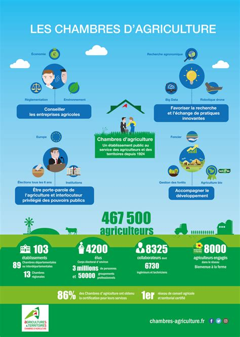 chambres agriculture les chambres d 39 agriculture en infographie chambres d
