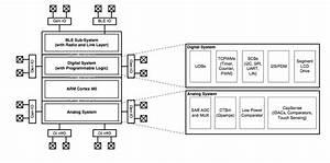 7  Psoc Block Diagram
