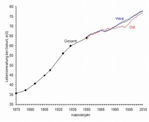 Statistische Lebenserwartung Männer Berechnen : theresaschuhmann bj rna ~ Themetempest.com Abrechnung