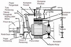 Konstruksi Motor Starter Listrik