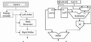 Square Root Calculator A Block Diagram B Architecture Of