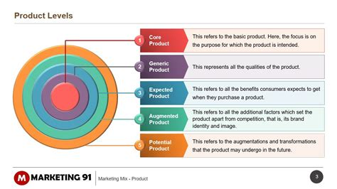 marketing service product in service marketing mix product levels in