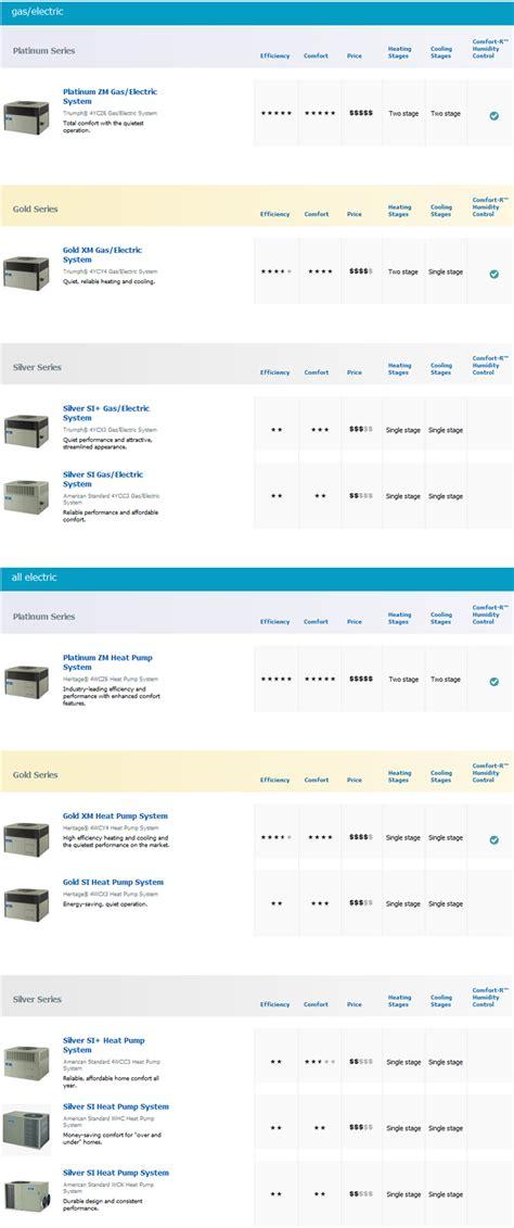 New HVAC Packaged Unit Sales | Ocala, Gainesville, Lake City