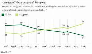 Gallup Poll: Support for Assault Weapons Ban Drops to 36% ...