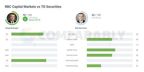 RBC Capital Markets vs TD Securities | Comparably