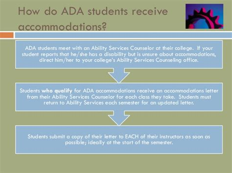 Providing Accommodations For Students With Disabilities