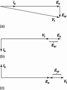 Synchronous Machine Equivalent Circuit