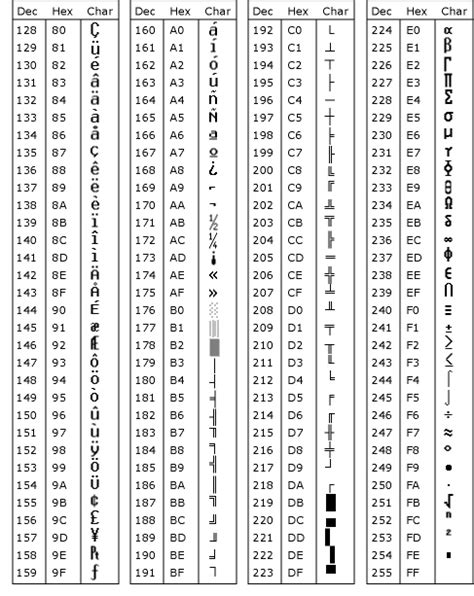 ASCII TABLE ASCII CODES, HEXA, DECIMAL, OCTAL, BINARY
