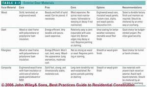 Doors, Exterior, Selecting & Installing, Best Practices