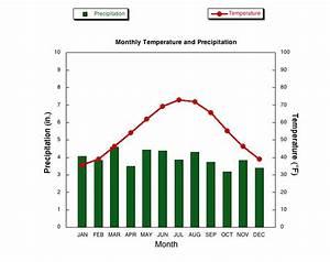 Annual Climatology Asheville Nc Avl