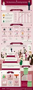 10 wedding planning infographics with interesting facts for Average wedding budget