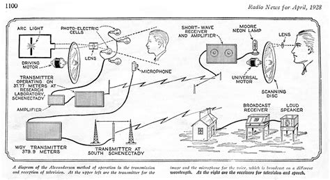 Diagram Of Television by Fichier Early Television System Diagram Png Wikip 233 Dia