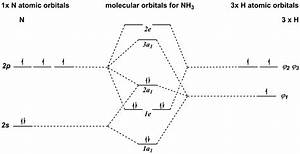 D Orbitals Mo Diagrams