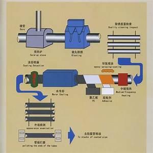 Api 5l Pipe Series Products  E