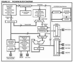 pic microcontroller architecture microcontrollers lab With the diagram shows that a computer consists of the central processing