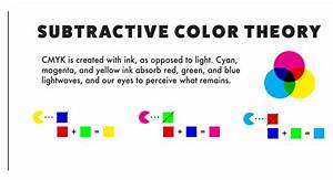 Why Do Printers Use Cmyk