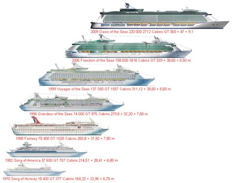 Royal Caribbean Cruise Ships Comparison | Detland.com