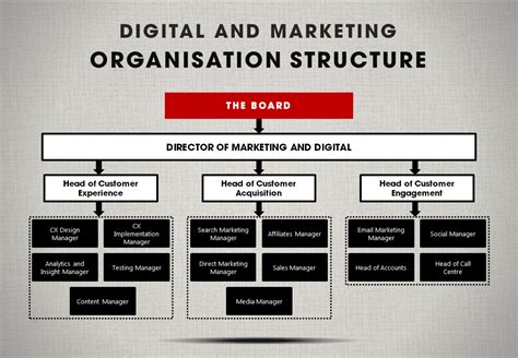 digital marketing course structure an organisational structure for marketing and digital